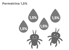 Permetrina 1,5%